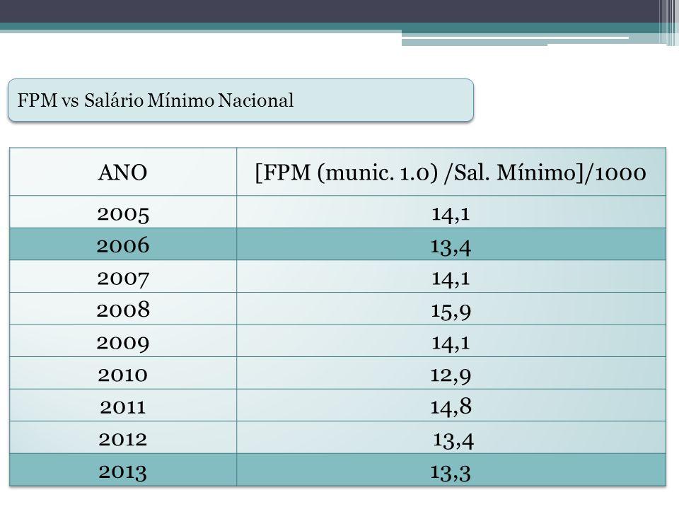 [FPM (munic. 1.0) /Sal. Mínimo]/1000